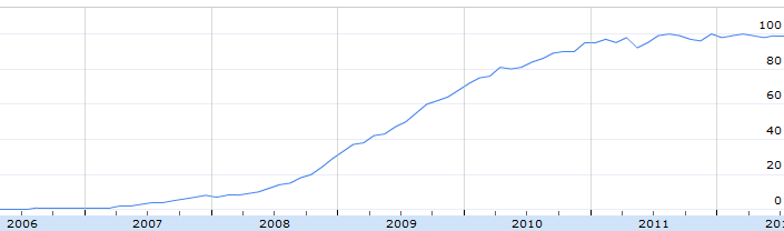 Facebook Suchanfragen 2006-2012