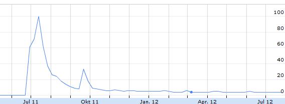 googleplus-2011-2012